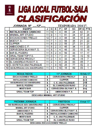 Clasificaciones de la liga de fútbol sala 2016/2017 12ª Jornada